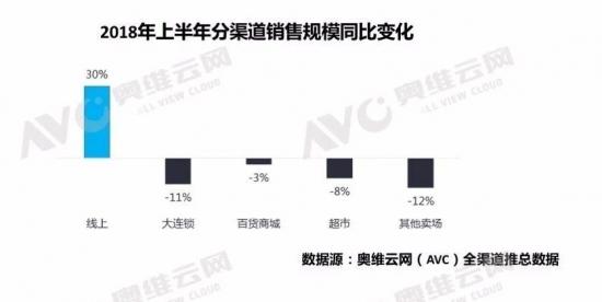 """2018上半年彩电市场""""量增额降"""" 继续艰难前行"""