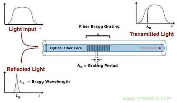 使用光学传感器解决传感挑战