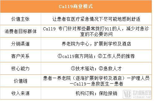 利用远程医疗床旁急救,call9为医疗保健系统节省90%以上的费用