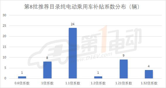 第8批新能源推荐目录乘用车分析:广汽三菱/野马/比亚迪/俊风获1.32倍补贴