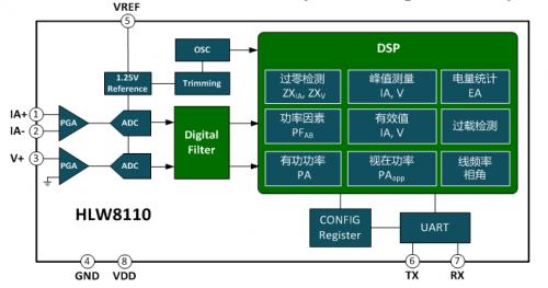 智慧电能计量芯片来袭,助力物联网发展