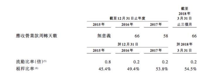 铁塔IPO背后隐忧:负债率过高,被迫上市