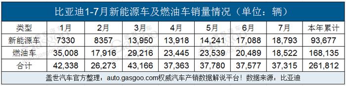 比亚迪7月销量达37,315辆 新能源车销量超出燃油车