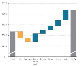 一文读懂2017年全球煤炭行业情况—国际能源署发布《煤炭信息2018:概述》