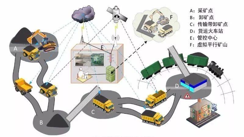 慧拓智能:国内端到端的无人矿山技术领导者