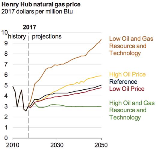 高油价为什么打击了风电行业?