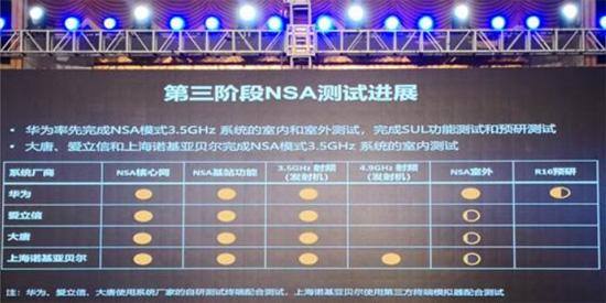 华为持续领跑中国5G技术研发试验