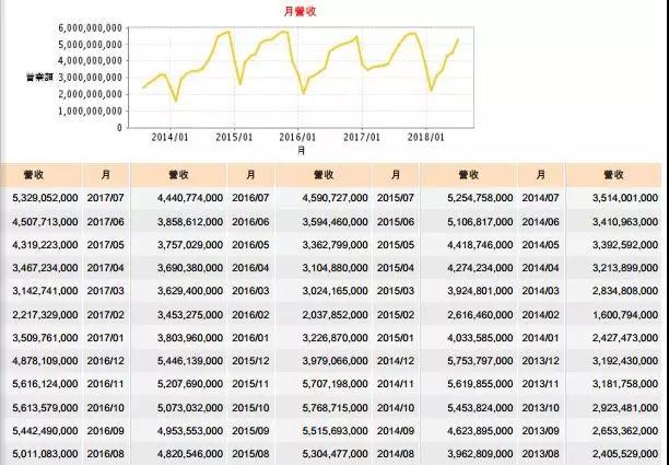 大立光7月营收破53亿元大关 创8个月新高
