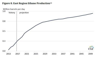 这种能源美国可采30年!它会是新的革命的么?