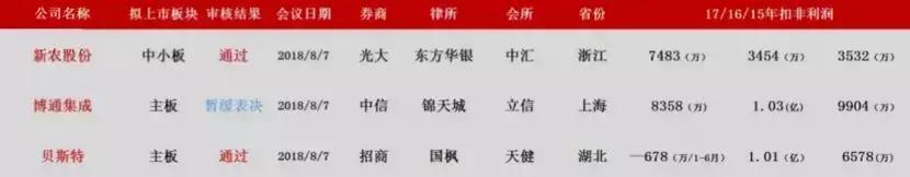 上海博通IPO上会被暂缓表决