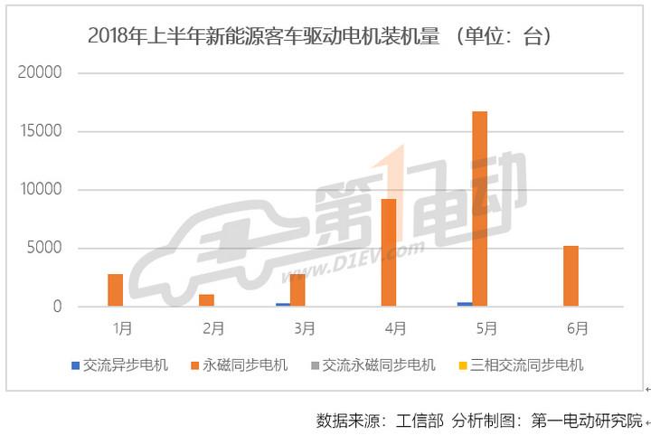 中国6月新能源车电机装机量近7万台,比亚迪/联合电子/巨一包揽前三