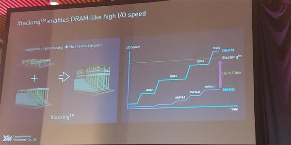 长江存储3D NAND架构Xtacking揭秘:I/O速度看齐DDR4