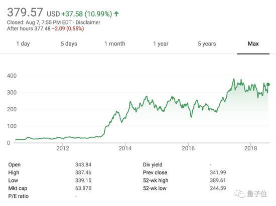 特斯拉要退市!马斯克发内部信,股价大涨10%