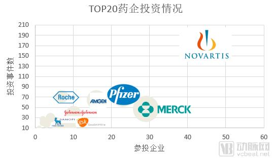"""全球顶尖的20家药企风险基金投向何处?""""数字化""""是重要方向"""