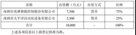 MTK分销商英唐智控投资7500万入坑3D玻璃盖板,目前行业平均每片亏损超10元