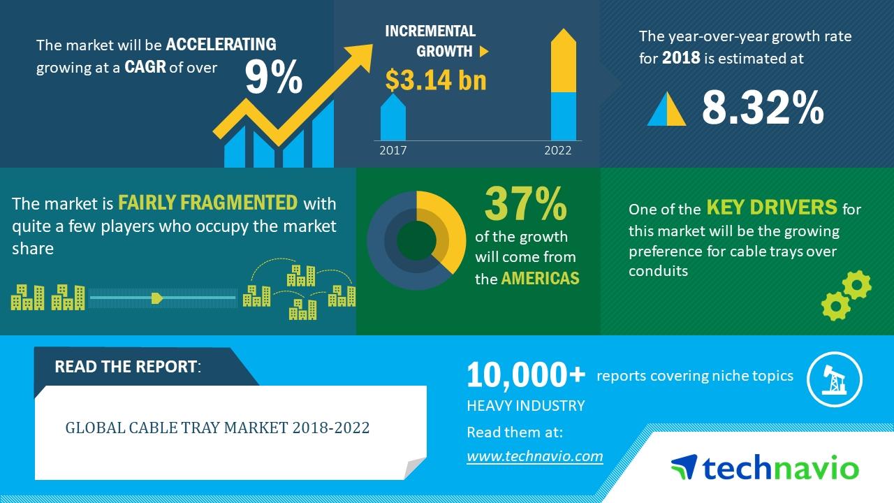 全球电缆槽市场分析:年复合增率将超9%