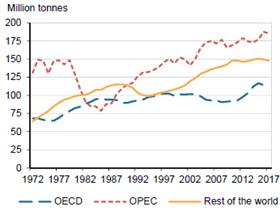 一文读懂2017年全球石油行业情况—国际能源署发布《石油信息2018:概述》