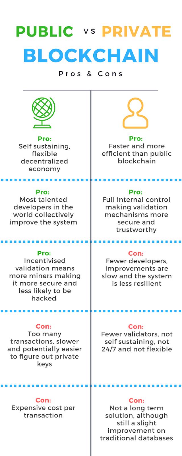 区块链底层架构分析:私有链 vs 公有链 vs 联盟链