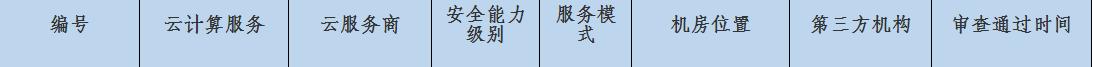 华为云政务平台通过中央网信办网络安全审查