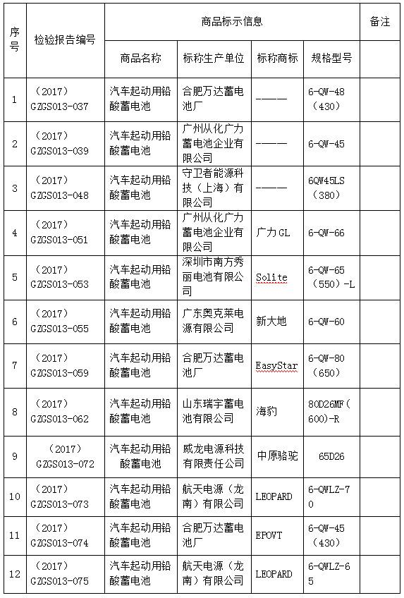 广州市工商局:19款车用蓄电池商品被判定不合格