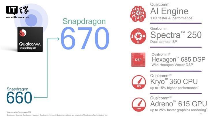 高通正式发布骁龙670处理器:10nm工艺