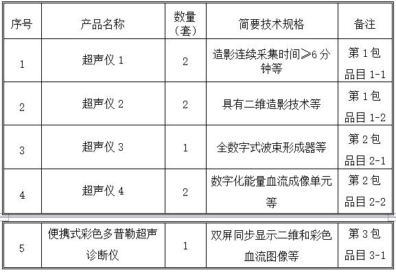 商机来袭!北京协和医院1623万采购8套超声仪