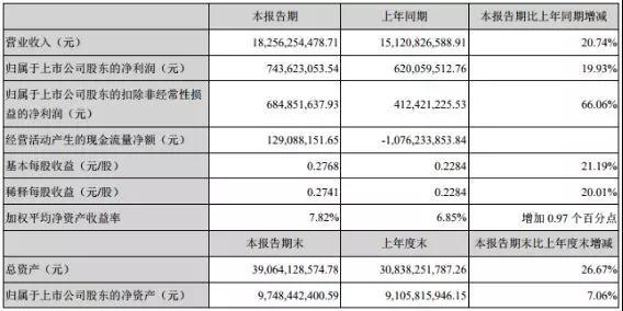 欧菲科技上半年净赚7.44亿 未来还有哪些增长空间