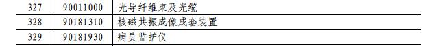 贸易冲突持续 中国将对原产美国光纤光缆和光纤预制棒加征25%关税