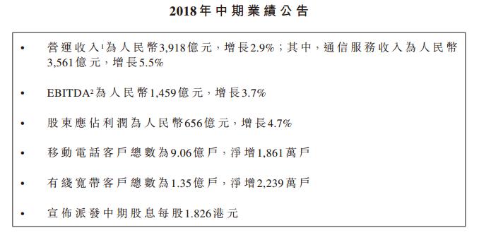 中国移动上半年营收3918亿:净利润656亿 同比增长4.7%