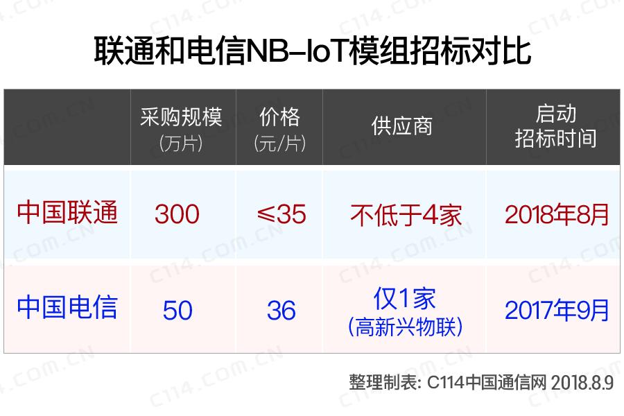解析中国联通NB-IoT模组招标背后的逻辑