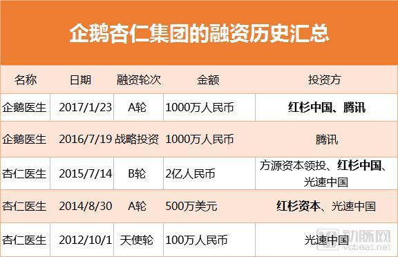 """新诞生的""""企鹅杏仁"""",这个腾讯系医疗明星能完成""""变现""""突围吗?"""
