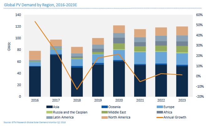 GTM下调2018年全球太阳能需求预测至85.2吉瓦