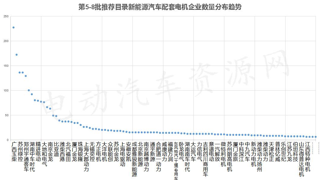 第5-8批推荐目录配套电机企业排行 苏州绿控/宇通/中车时代进前五