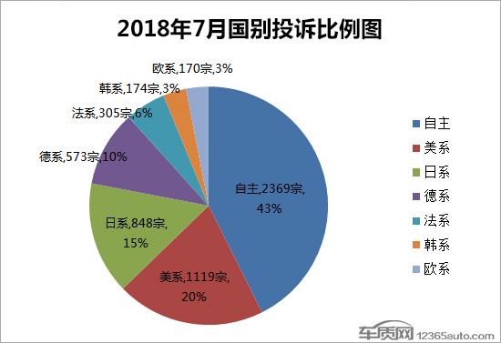 2018年7月国内汽车投诉排行及分析报告