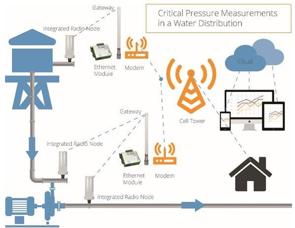 无线压力传感器 为水塔水位监测保驾护航
