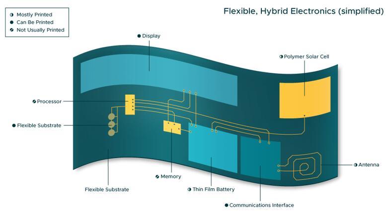 柔性混合电子元件 解锁下一代医疗传感