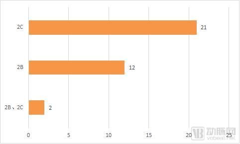 35家海外数字心理健康企业盘点,仅6成直接面向消费者