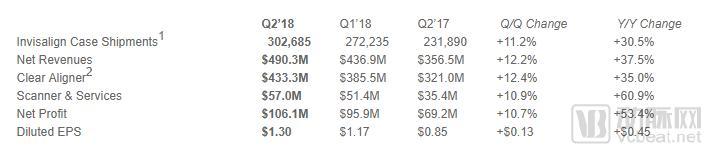Align半年报:营收4.9亿美元,隐适美病例超550万