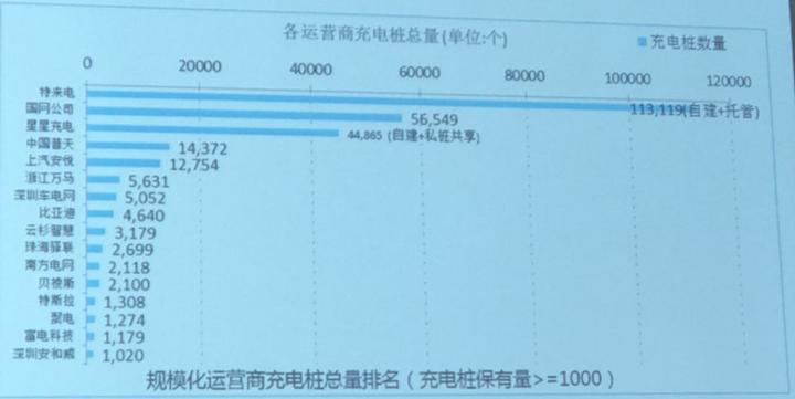 7月新增公共充电桩3026个,同比增长52.1%