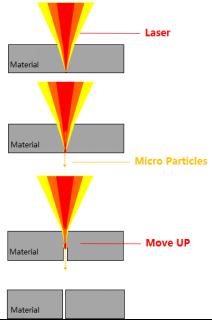 超快激光加工在全面屏切角的应用