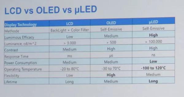 两张图了解LCD、OLED与Micro-LED之间的差异