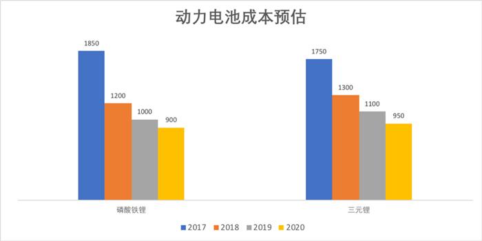新能源汽车动力电池成本分析及未来价格预测-附企业出货量排名