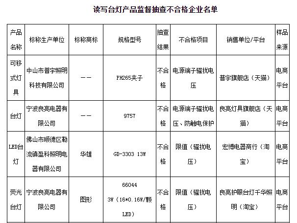 江苏省质监局抽查读写台灯:产品合格率为64%