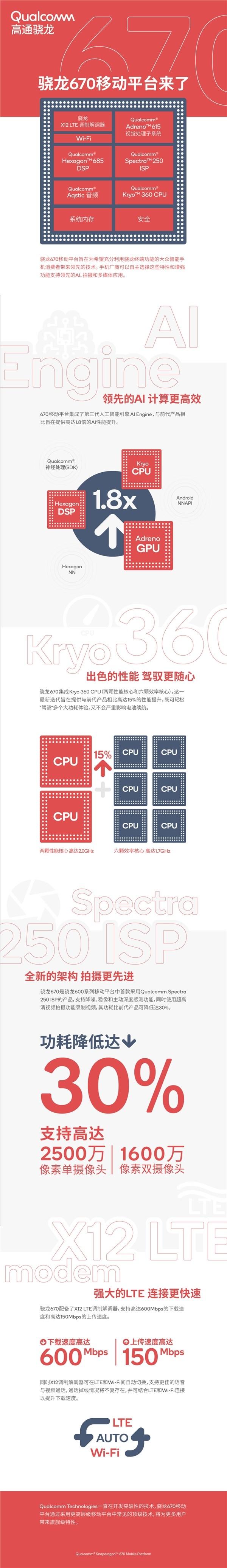 一图了解骁龙670处理器:骁龙600系最强U