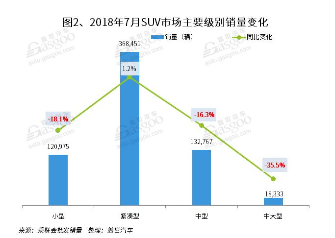 7月国内SUV市场销量分析:途观重返第二 宝骏510跌至第五