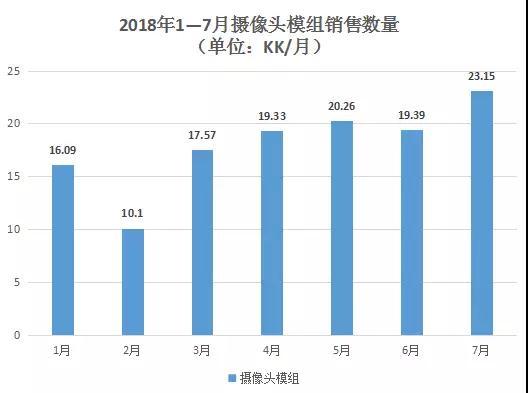 7月摄像头模组/指纹模组销量创新高 丘钛科技股价大涨9%
