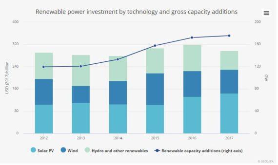 BNEF vs IEA:清洁能源投资数据 你该相信谁?
