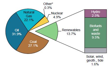 一文读懂2017年全球可再生能源发展