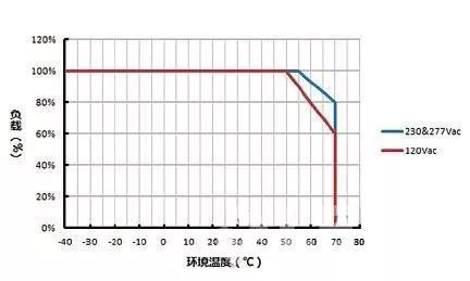 技术|10个可能导致LED驱动失效的原因