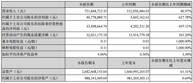 中京电子半年报业绩大增逾6倍 LED产品订单增长140%